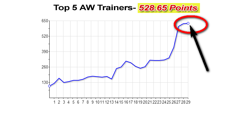 Top 5 Handicap Trainers on AW